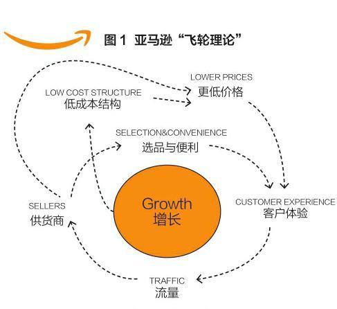 """想要提升销量?不得不知的亚马逊的""""飞轮理论"""""""